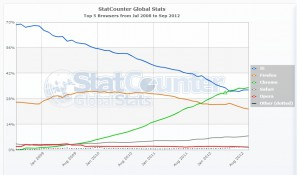 доля рынка браузеров 2008-2010 г