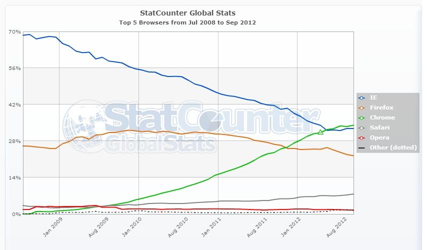 Доля рынка браузеров 2008-2010 гг