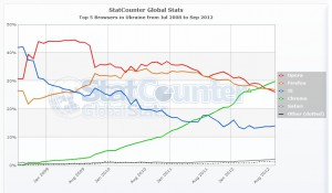 статистика доли рынка браузеров