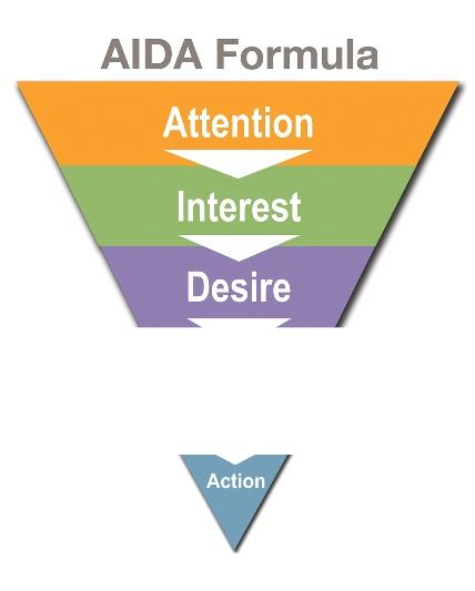 Формула копирайтинга: AIDA