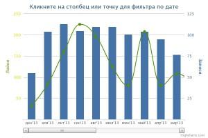 график с аналитикой активности в сообществе