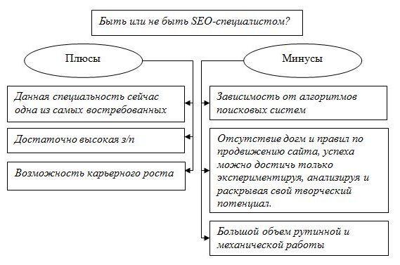 Плюсы и минусы работы SEO-специалиста