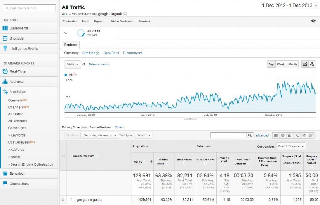 Анализ трафика интернет-магазина бытовой техники
