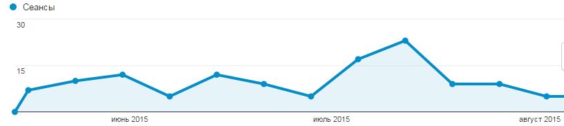 трафик на сайт из ВКонтакте