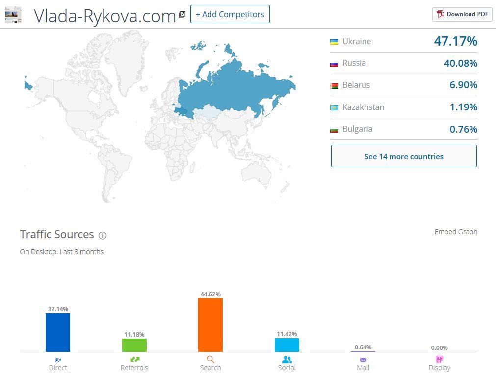 Проверка аудитории через similarweb