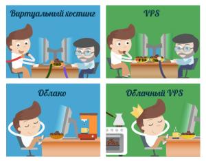 Разновидности VPS серверов