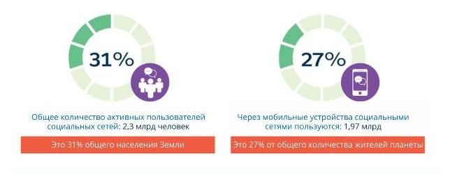 Социальные приложения 2016, инфографика