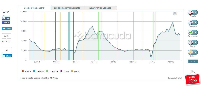 анализ сайта на фильтры поисковых систем