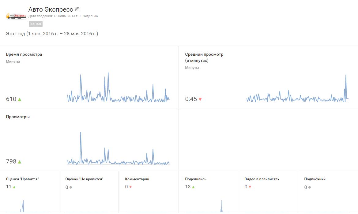 статистика канала youtube