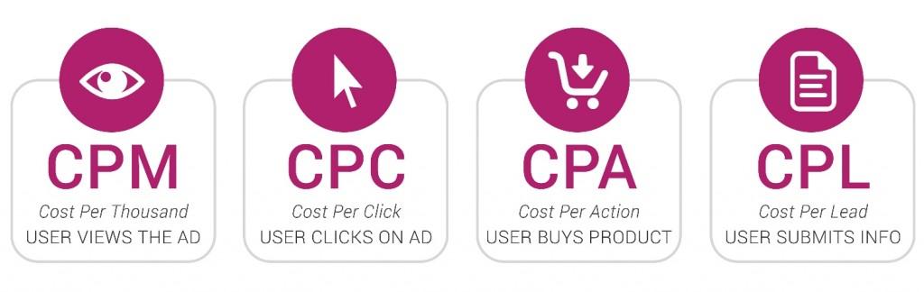 Стоимость рекламы в интернете