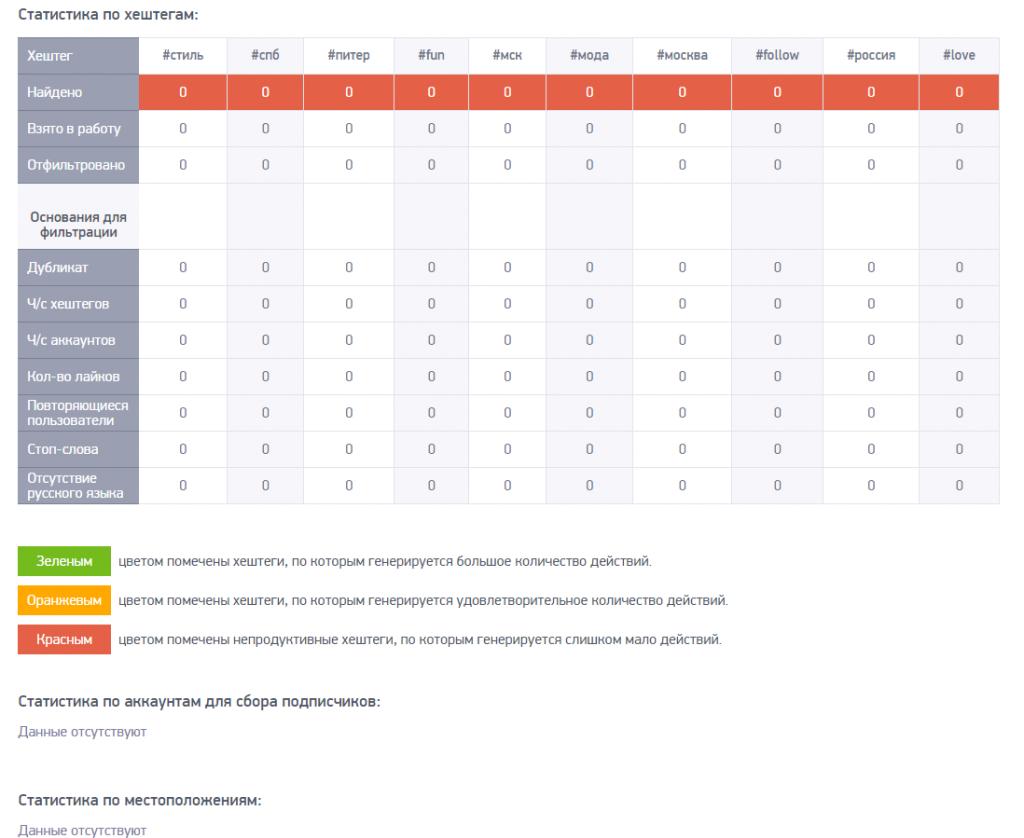 33 программы и сервиса для раскрутки и продвижения в ... отписка