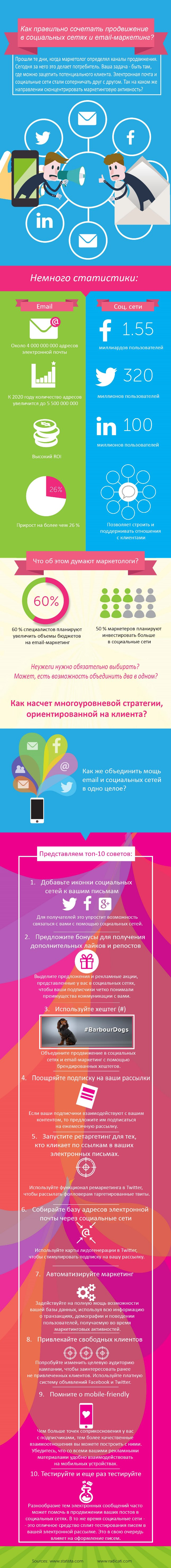 SMM и email-маркетинг, инфографика
