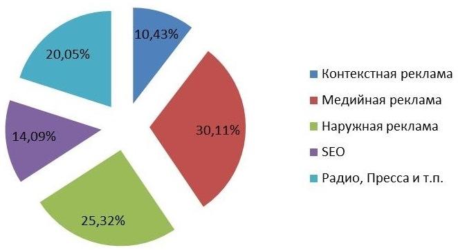 статистика по распределению бюджета