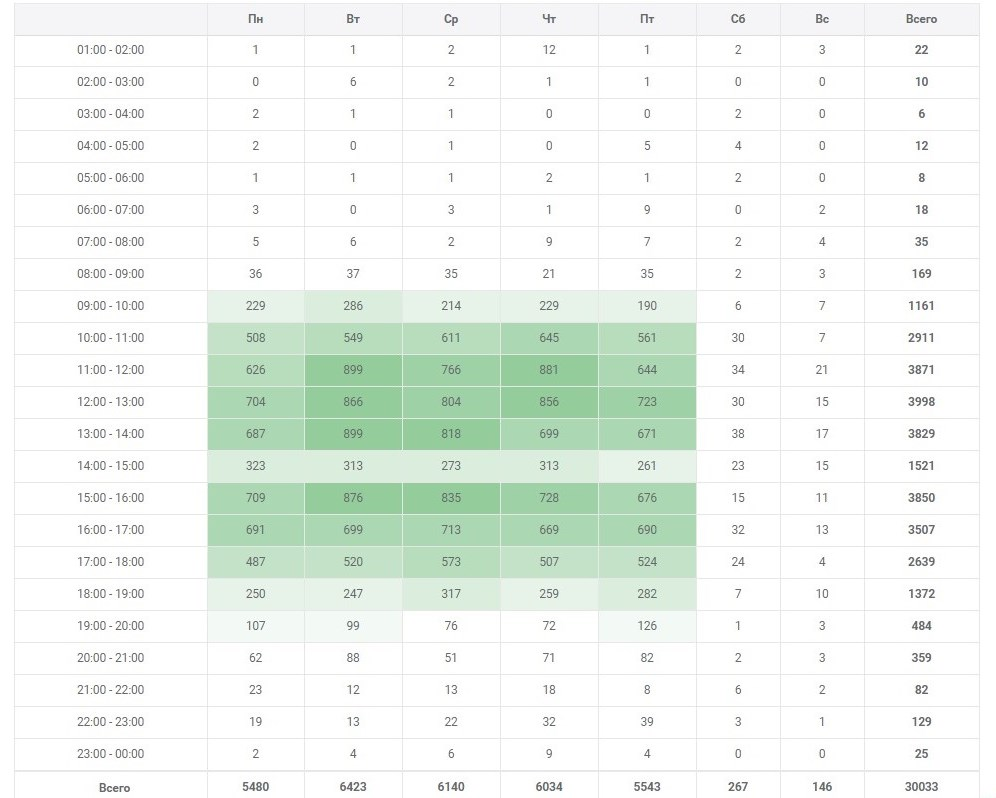 Статистика звонков по датам и времени