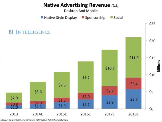 аналитика по нативной рекламе