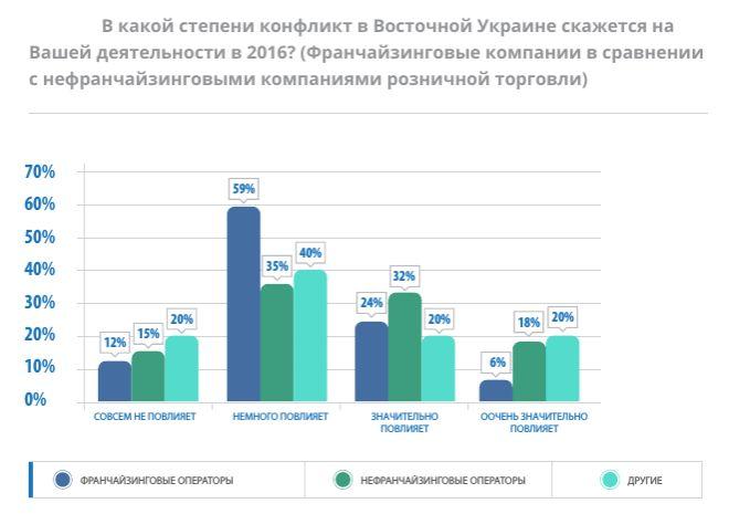 франчайзинг в Украине 2017