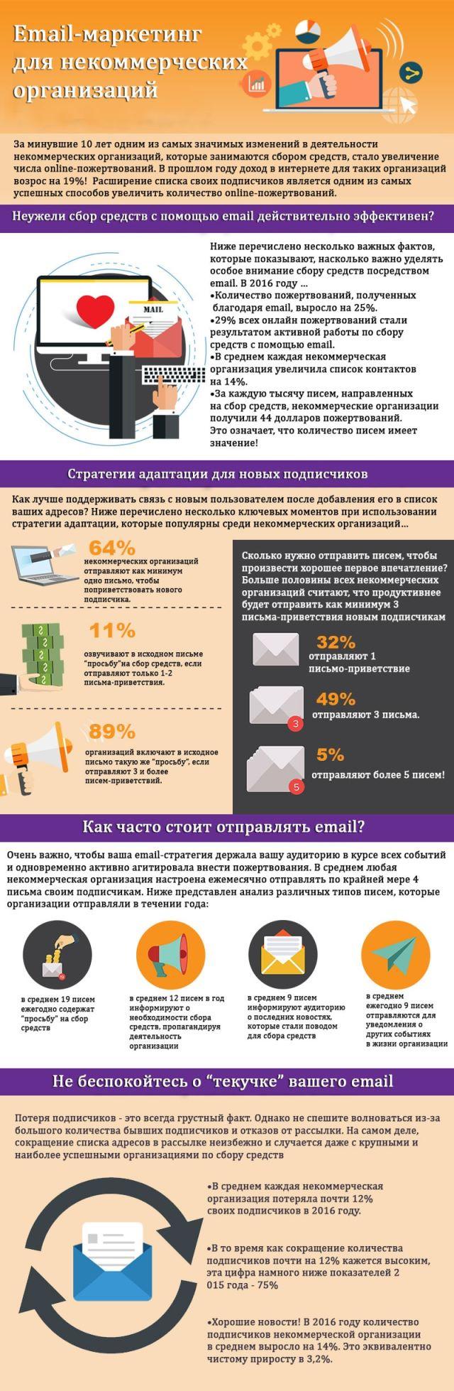 Email-маркетинг для некоммерческих организаций