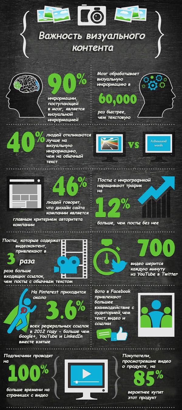 Важность визуального контента - инфографика