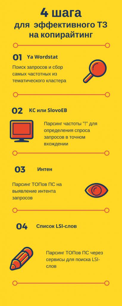 4 шага для эффективного ТЗ копирайтеру