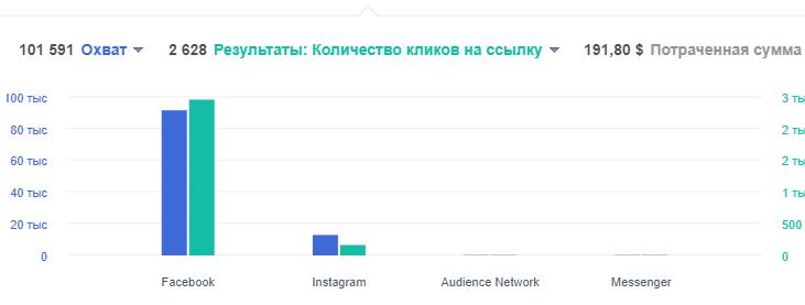 Когда не стоит подключать Instagram в качестве плейсмента для показов рекламы?