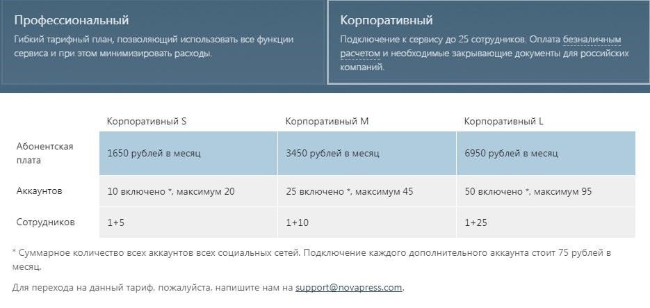 стоимость сервиса отложенного постинга Novapress