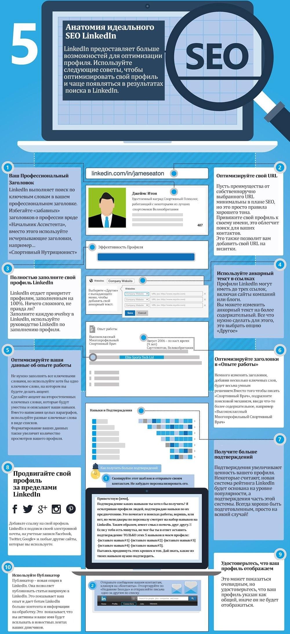 SEO-продвижение профиля в LinkedIn