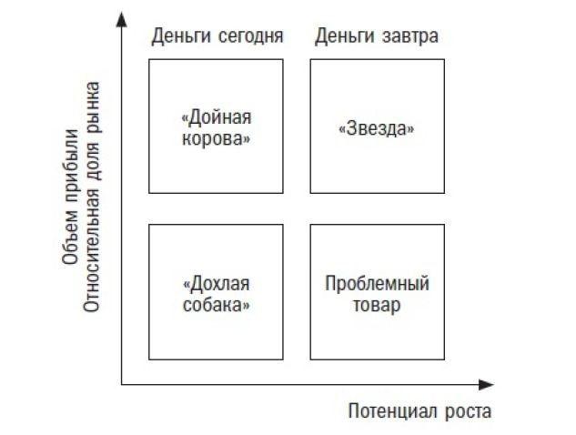 Бостонская матрица жизненного цикла товара