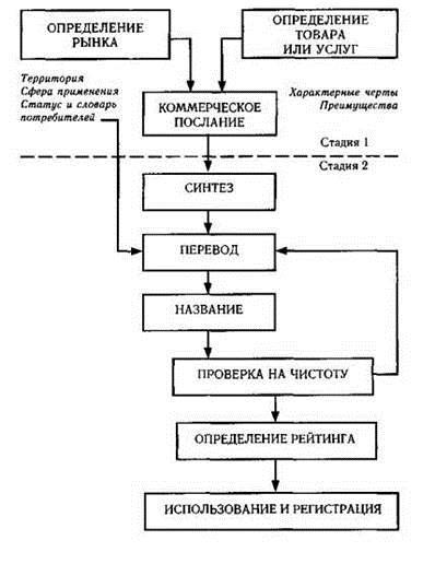 Нейминг состоит из 7 основных этапов