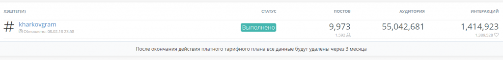 Обзор сервиса LiveDune 7