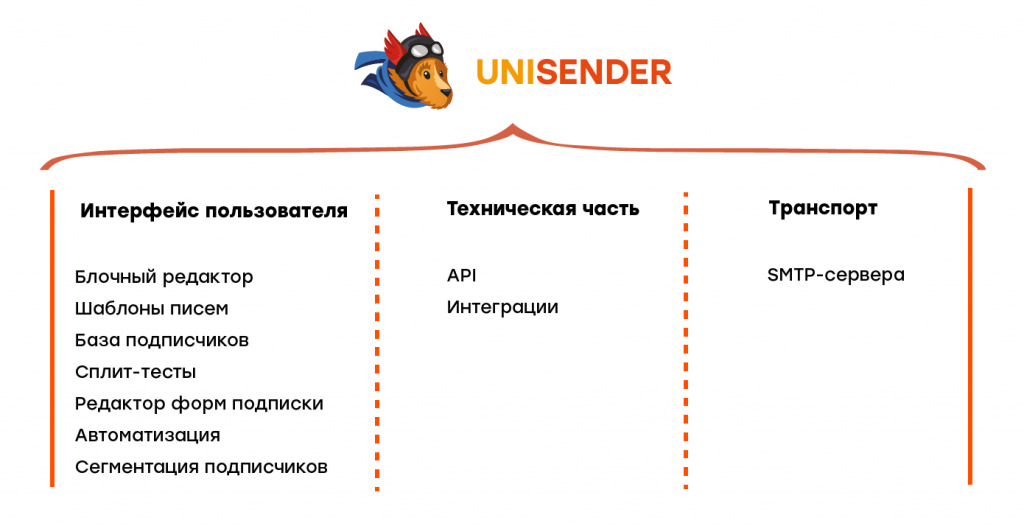 Схема инструментов для отправлений UniSender
