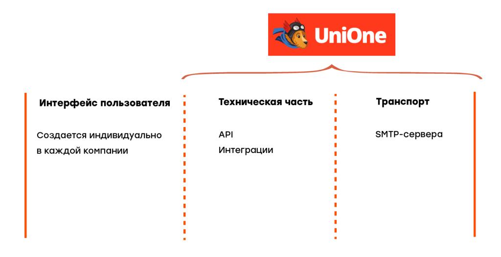 Схема инструментов работы UniOne