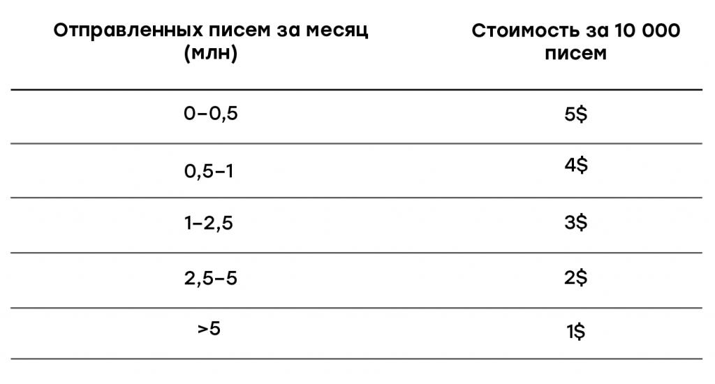 Стоимость услуг Unione