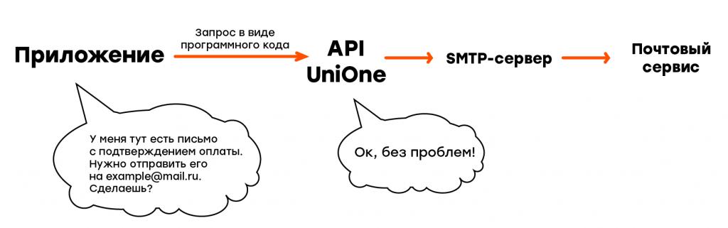 API-методы