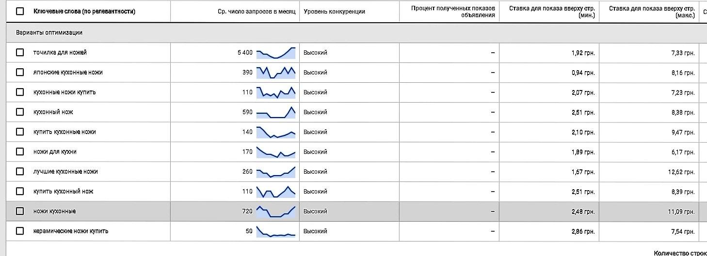 Планировщик ключевых слов от Google