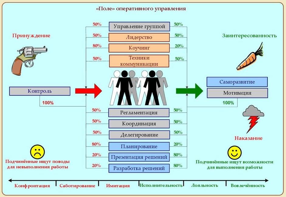 Поле оперативного управления