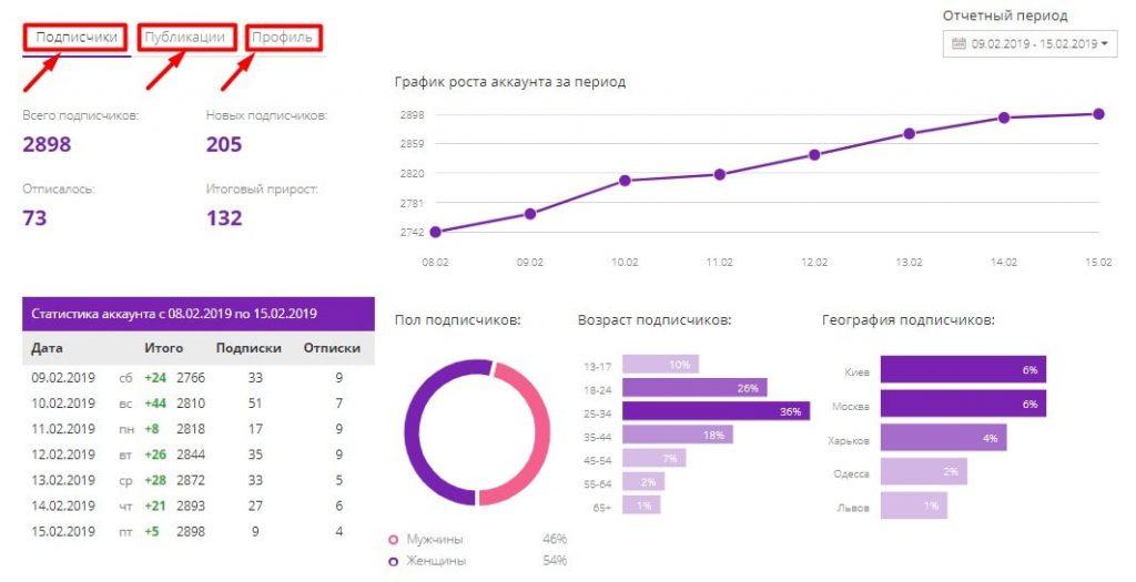 статистика аккаунта в bmbe