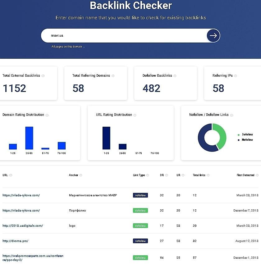обзор Sitecheker 2