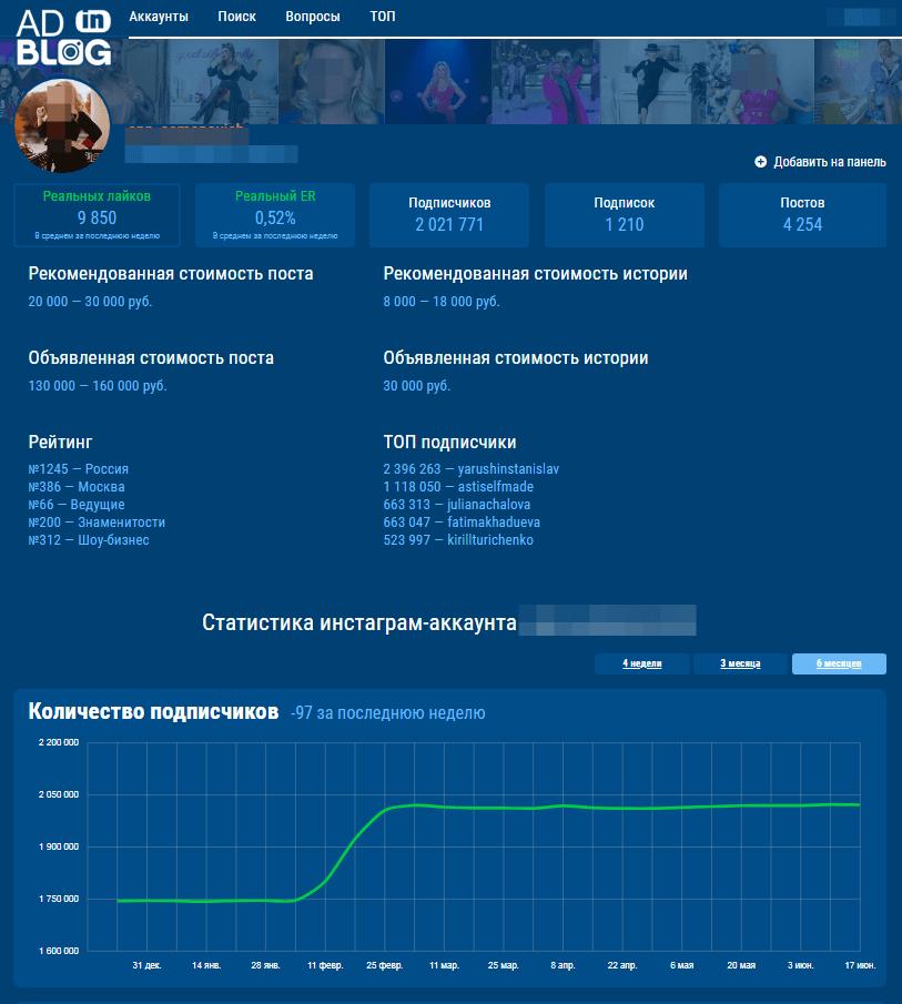Анализ сервиса adinblog