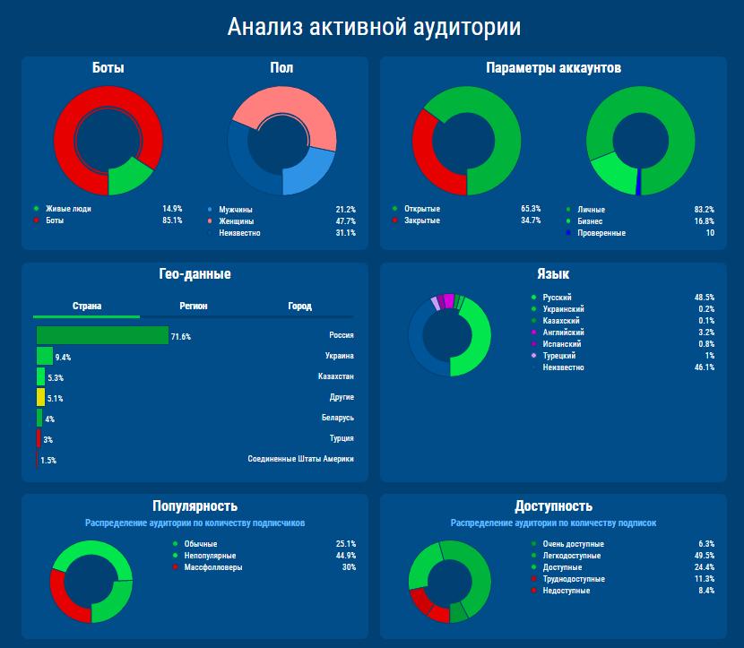 Анализ подписчиков adinblog