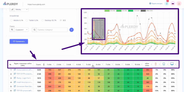информацию можно изучить в виде графика и таблицы