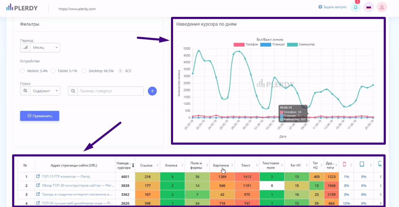 информация доступна в виде графика и таблицы с группировкой данных по устройствам