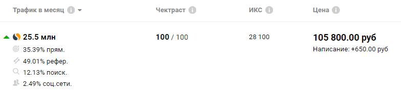 Сюда импортируются данные из Яндекс, Google, Similar Web и Checktrust