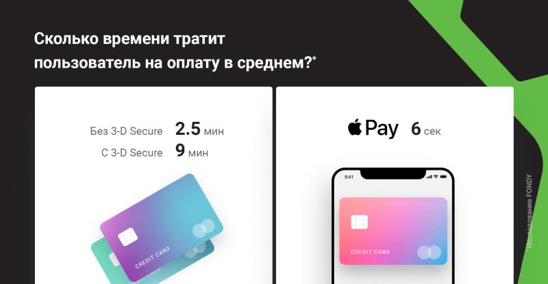 Обзор сервиса приема платежей FONDY 8