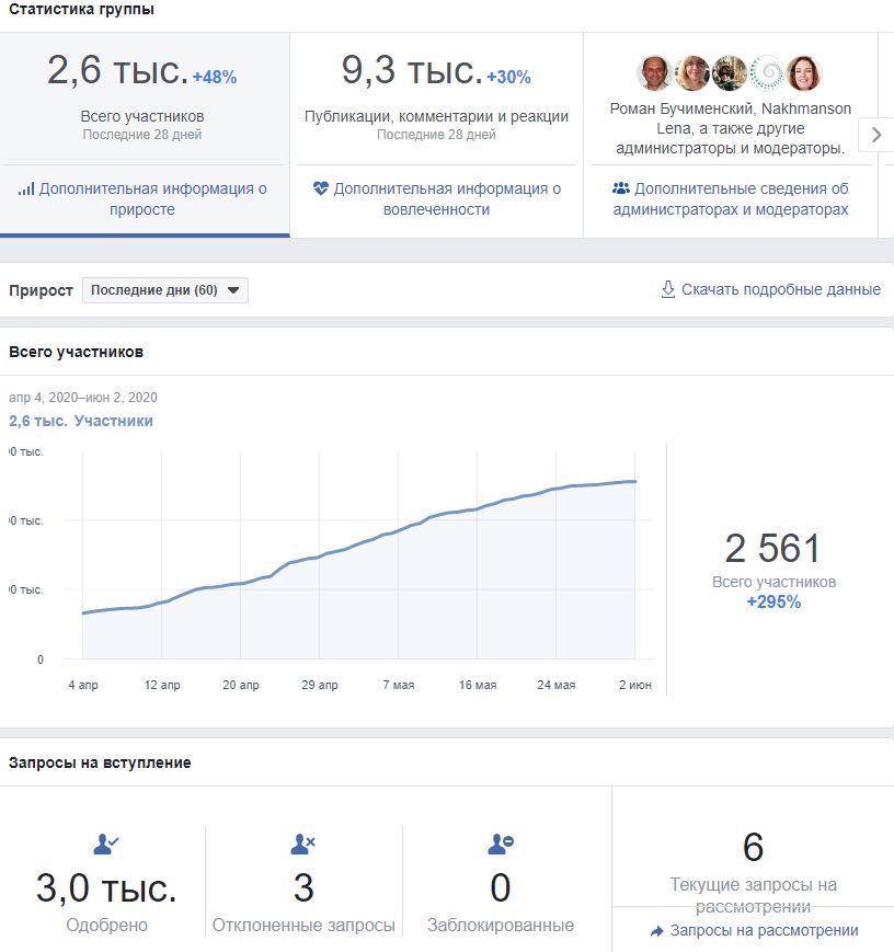 Группа в Facebook с нуля до 2600 участников за 2,5 месяца