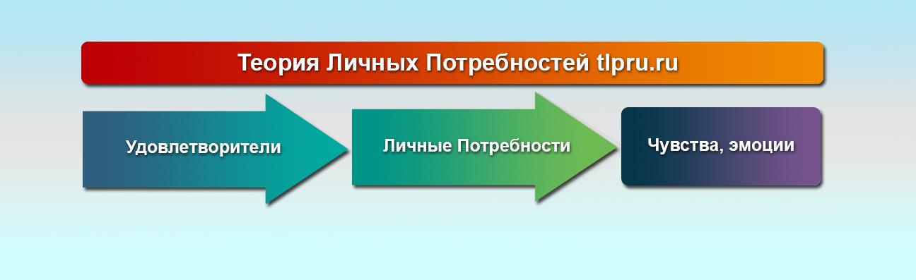 теория удовлетворения потребностей, таблица
