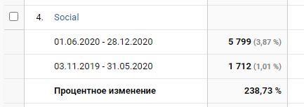 По блогу Vlada-rykova.com общий трафик из социальных сетей увеличился на +238,73%