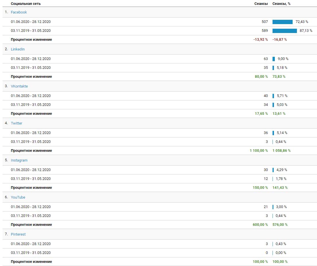 Статистика по увеличению трафика в разрезе каждой социальной сети по блогу MAVR.ua