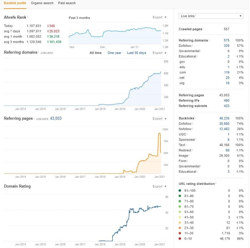 пример анализа ссылок с помощью Afrefs