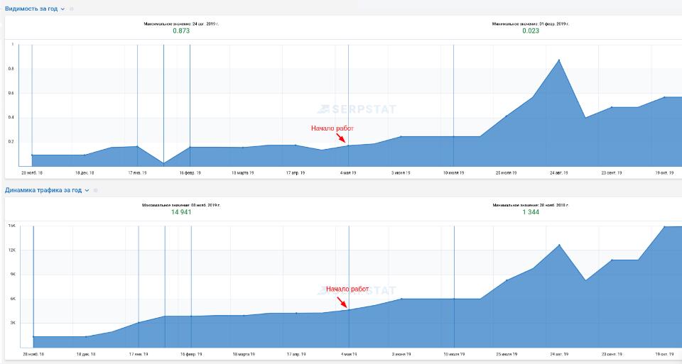 Обзор сервиса крауд-маркетинга Zenlink