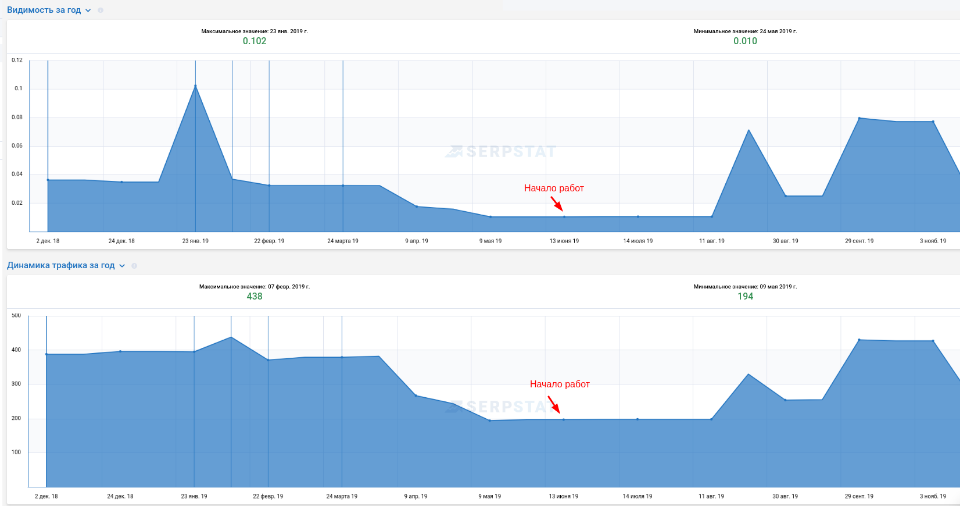 Обзор сервиса крауд-маркетинга Zenlink, кейс 2